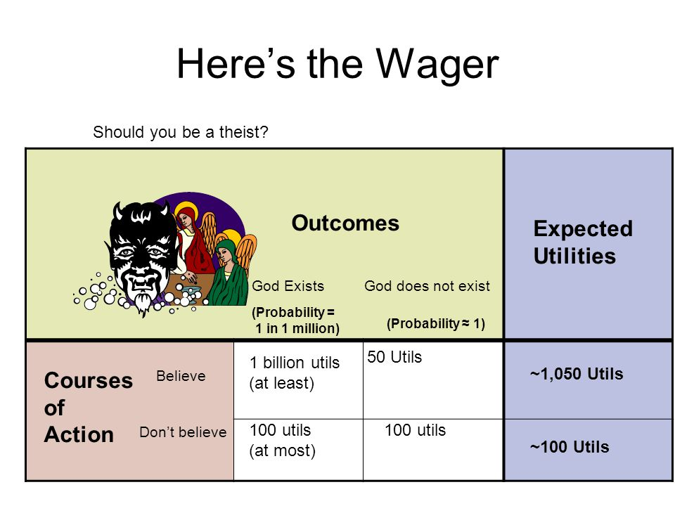 Here's the Wager Outcomes Expected Utilities (Probability = 1 in 1 million) God ExistsGod does not exist (Probability ≈ 1) Don't believe Believe 1 billion utils (at least) 50 Utils 100 utils (at most) 100 utils Should you be a theist.