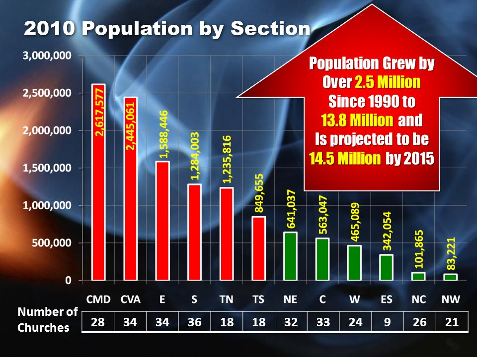 2010 Population by Section Number of Churches Population Grew by Over 2.5 Million Since 1990 to 13.8 Million and Is projected to be 14.5 Million by 2015 Population Grew by Over 2.5 Million Since 1990 to 13.8 Million and Is projected to be 14.5 Million by 2015