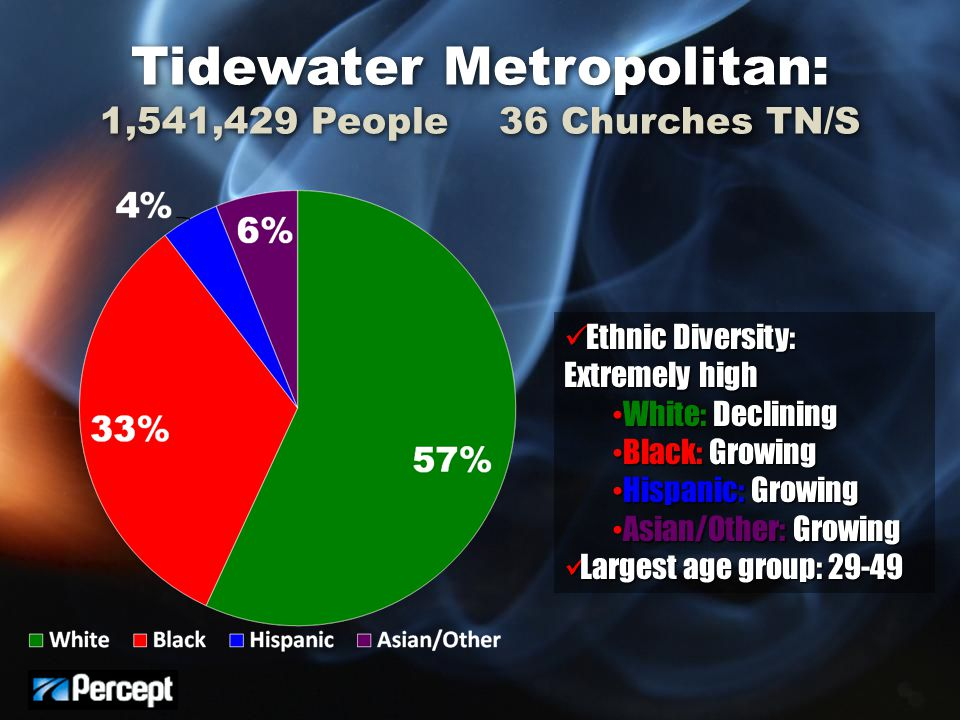 Tidewater Metropolitan: 1,541,429 People 36 Churches TN/S Ethnic Diversity: Extremely high Ethnic Diversity: Extremely high White: Declining White: Declining Black: Growing Black: Growing Hispanic: Growing Hispanic: Growing Asian/Other: Growing Asian/Other: Growing Largest age group: 29-49 Largest age group: 29-49