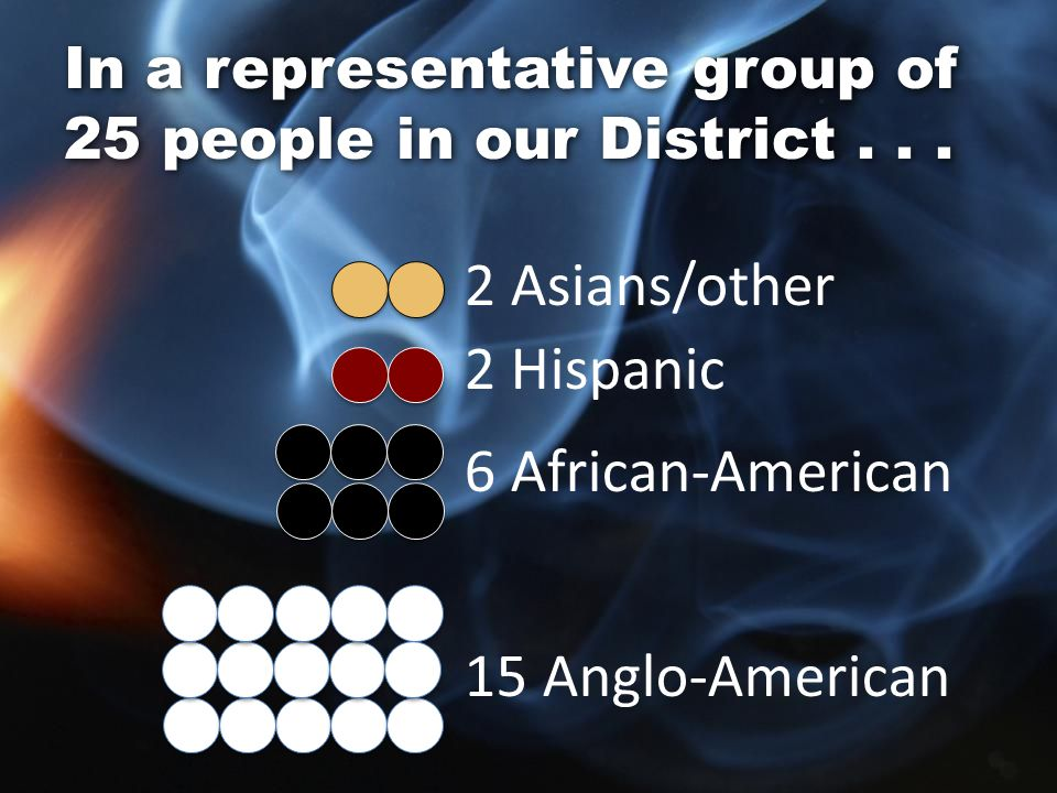 2 Asians/other 2 Hispanic 6 African-American 15 Anglo-American In a representative group of 25 people in our District...