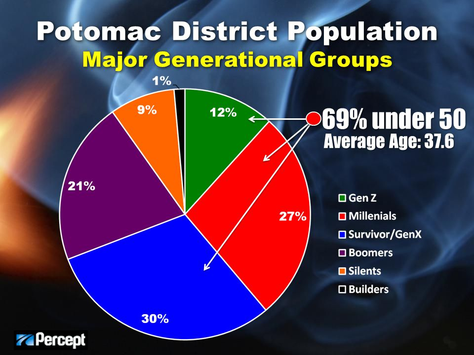 Potomac District Population Major Generational Groups Average Age: 37.6 69% under 50