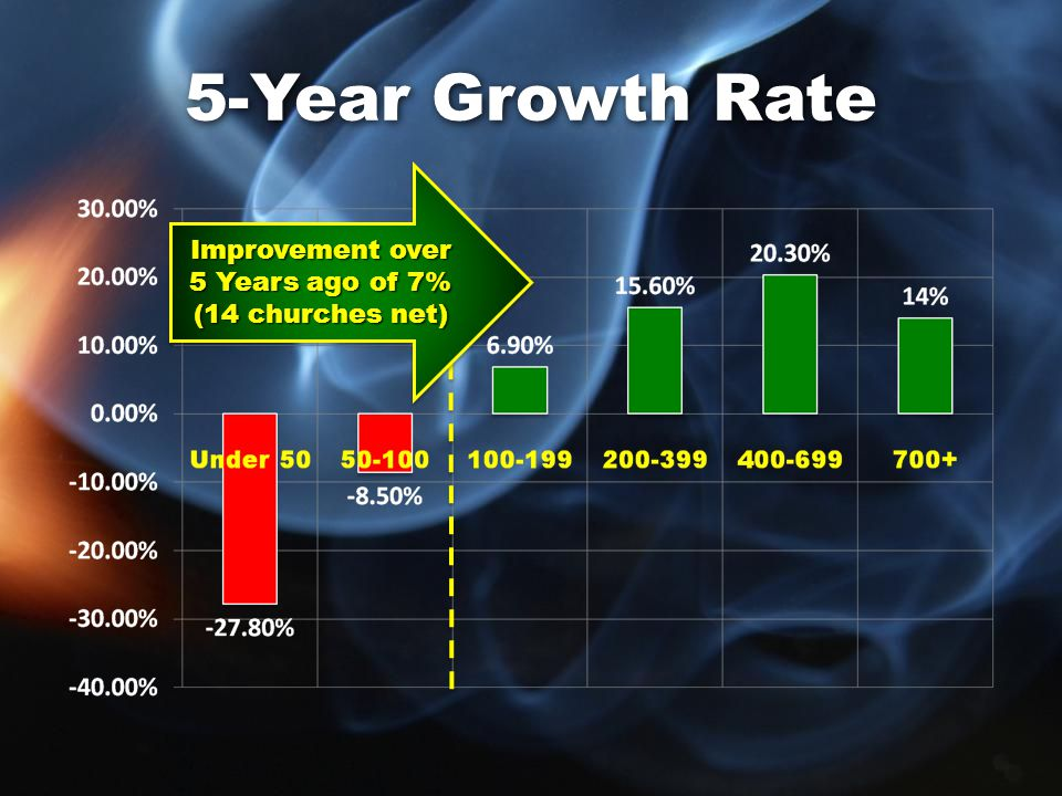 5-Year Growth Rate Improvement over 5 Years ago of 7% (14 churches net) Improvement over 5 Years ago of 7% (14 churches net)