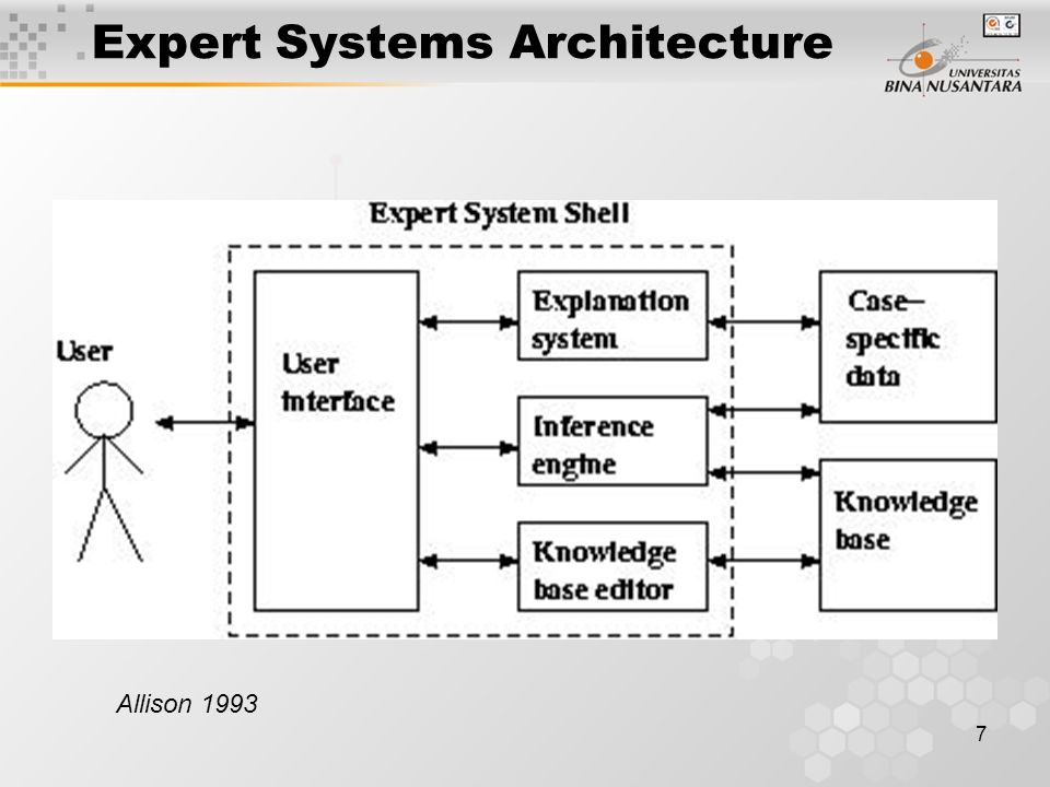 8 ES Architecture The user interacts with the system through a user interface which may use menus, natural language or any other style of interaction Then an inference engine is used to reason with both the expert knowledge (extracted from our friendly expert) and data specific to the particular problem being solved The case specific data includes both data provided by the user and partial conclusions (along with certainty measures) based on this data