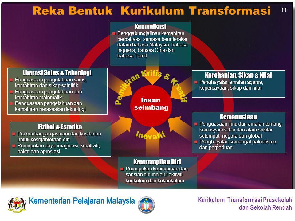 Bahagian Pembangunan Kurikulum Kurikulum Standard Prasekolah Kebangsaan & Kurikulum Standard Sekolah Rendah Kurikulum Standard Prasekolah Kebangsaan & Kurikulum Standard Sekolah Rendah Kurikulum Standard Prasekolah Kebangsaan & Kurikulum Standard Sekolah Rendah Kurikulum Standard Prasekolah Kebangsaan & Kurikulum Standard Sekolah Rendah Bahagian Pembangunan Kurikulum Kurikulum Transformasi Prasekolah dan Sekolah Rendah 11 Insan seimbang Komunikasi Penggabungjalinan kemahiran berbahasa semasa berinteraksi dalam bahasa Malaysia, bahasa Inggeris, bahasa Cina dan bahasa Tamil Literasi Sains & Teknologi Penguasaan pengetahuan sains, kemahiran dan sikap saintifik Penguasaan pengetahuan dan kemahiran matematik Penguasaan pengetahuan dan kemahiran berasaskan teknologi Kerohanian, Sikap & Nilai Penghayatan amalan agama, kepercayaan, sikap dan nilai Fizikal & Estetika Perkembangan jasmani dan kesihatan untuk kesejahteraan diri Pemupukan daya imaginasi, kreativiti, bakat dan apresiasi Keterampilan Diri Pemupukan kepimpinan dan sahsiah diri melalui aktiviti kurikulum dan kokurikulum Kemanusiaan Penguasaan ilmu dan amalan tentang kemasyarakatan dan alam sekitar setempat, negara dan global Penghayatan semangat patriotisme dan perpaduan Reka Bentuk Kurikulum Transformasi