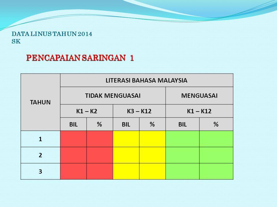 DATA LINUS TAHUN 2014 SK PENCAPAIAN SARINGAN 1 TAHUN LITERASI BAHASA MALAYSIA TIDAK MENGUASAIMENGUASAI K1 – K2K3 – K12K1 – K12 BIL% % % 1 2 3
