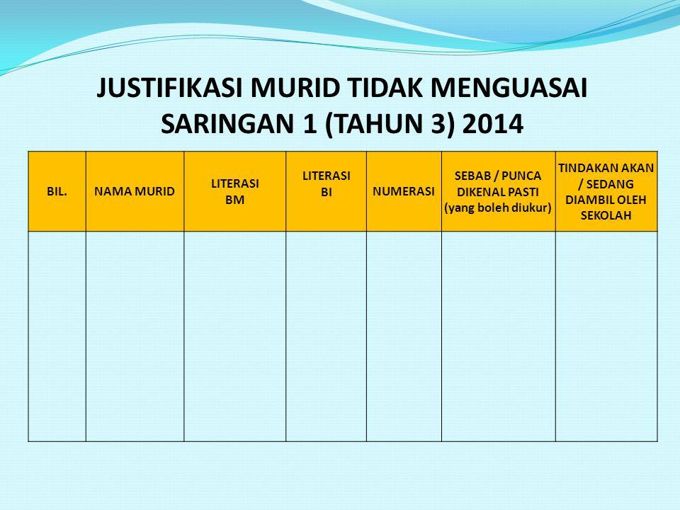JUSTIFIKASI MURID TIDAK MENGUASAI SARINGAN 1 (TAHUN 3) 2014 BIL.NAMA MURID LITERASI BM LITERASI BINUMERASI SEBAB / PUNCA DIKENAL PASTI (yang boleh diu