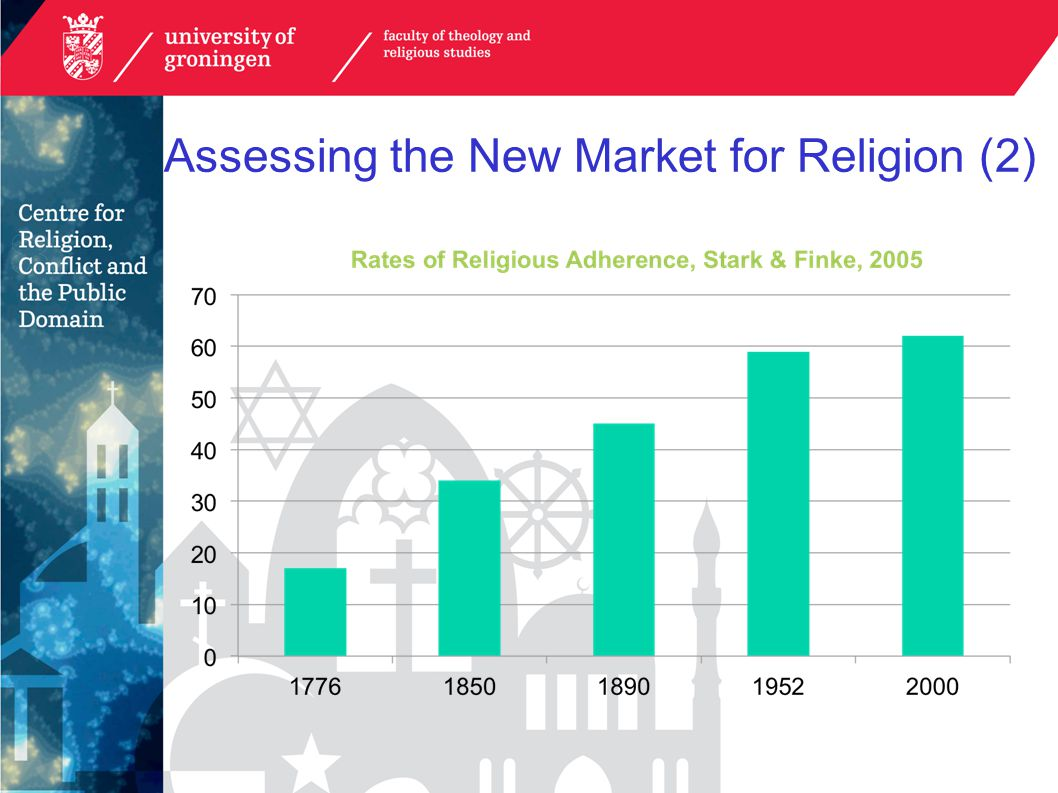 Assessing the New Market for Religion (2)