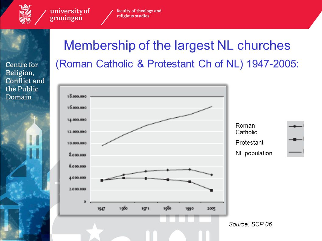 Membership of the largest NL churches (Roman Catholic & Protestant Ch of NL) 1947-2005: Roman Catholic Protestant NL population Source: SCP 06