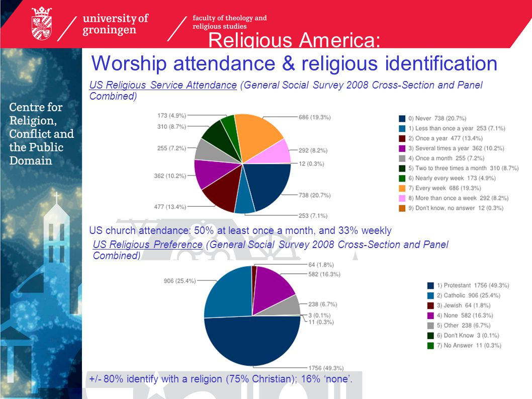 Religious America: Worship attendance & religious identification US Religious Preference (General Social Survey 2008 Cross-Section and Panel Combined) US Religious Service Attendance (General Social Survey 2008 Cross-Section and Panel Combined) US church attendance: 50% at least once a month, and 33% weekly +/- 80% identify with a religion (75% Christian); 16% 'none'.