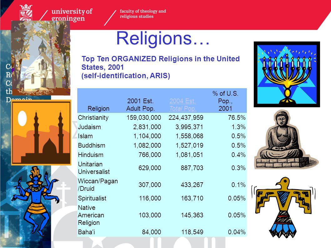Religions… Religion 2001 Est. Adult Pop. 2004 Est. Total Pop. % of U.S. Pop., 2001 Christianity159,030,000224,437,95976.5% Judaism2,831,0003,995,3711.