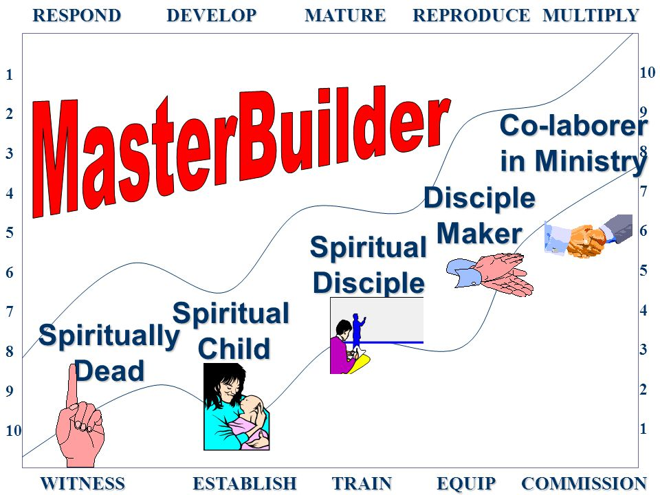 SpirituallyDead SpiritualChild SpiritualDisciple DiscipleMaker Co-laborer in Ministry RESPOND DEVELOP MATURE REPRODUCE MULTIPLY RESPOND DEVELOP MATURE REPRODUCE MULTIPLY WITNESS ESTABLISH TRAIN EQUIP COMMISSION WITNESS ESTABLISH TRAIN EQUIP COMMISSION 1 2 3 4 5 6 7 8 9 10 9 8 7 6 5 4 3 2 1