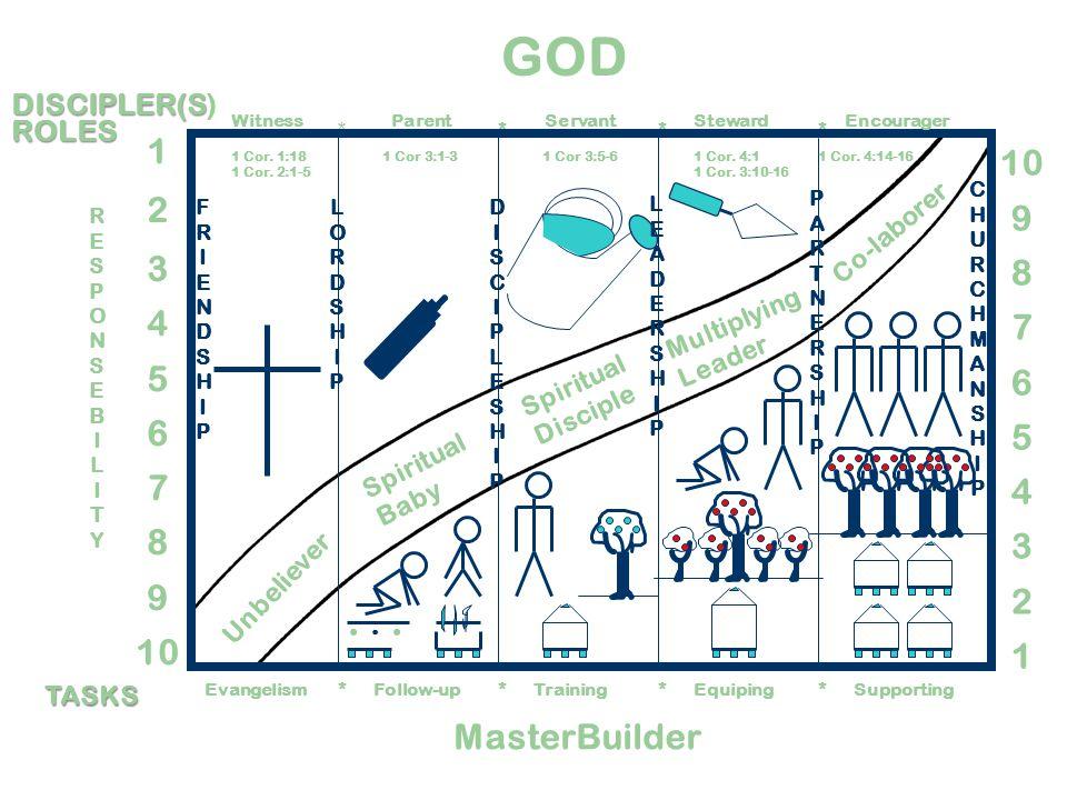 MasterBuilder Unbeliever Witness Evangelism DISCIPLER(S DISCIPLER(S)ROLES TASKS 1 Cor.