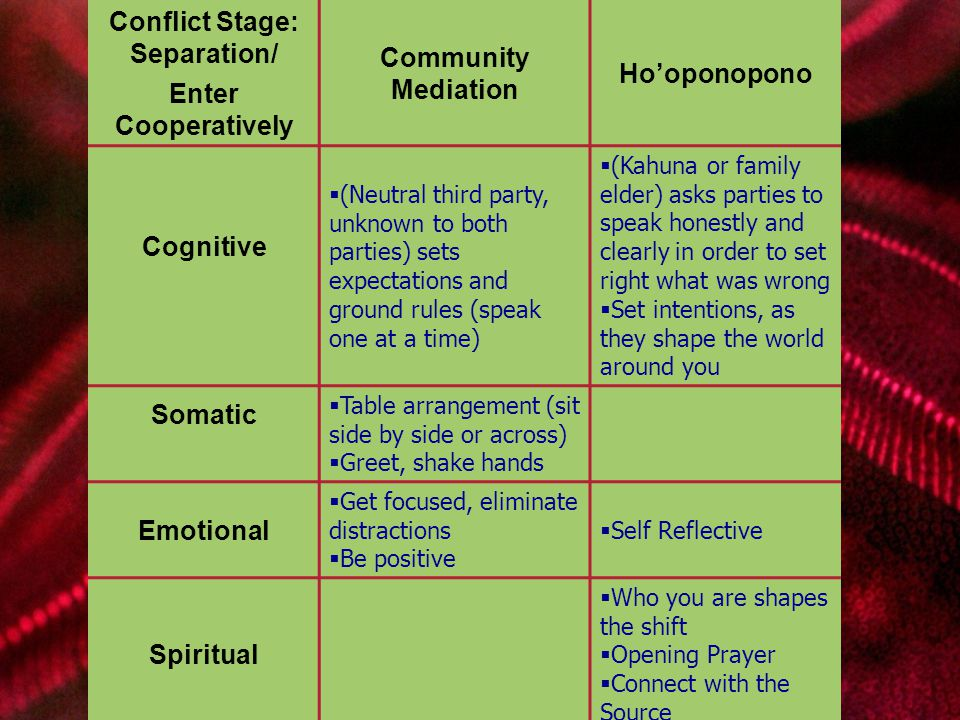 Brian Blancke Two Models Conflict Stage: Separation/ Enter Cooperatively Community Mediation Ho'oponopono Cognitive  (Neutral third party, unknown to