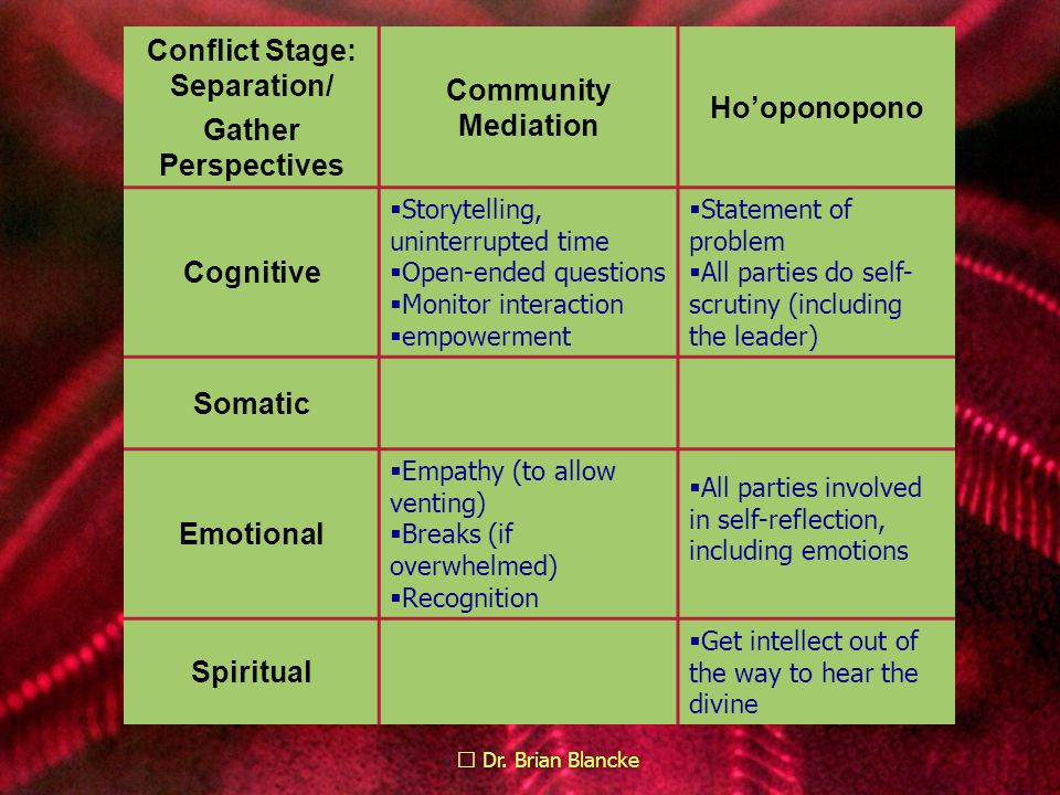 Dr. Brian Blancke Conflict Stage: Separation/ Gather Perspectives Community Mediation Ho'oponopono Cognitive  Storytelling, uninterrupted time  Open
