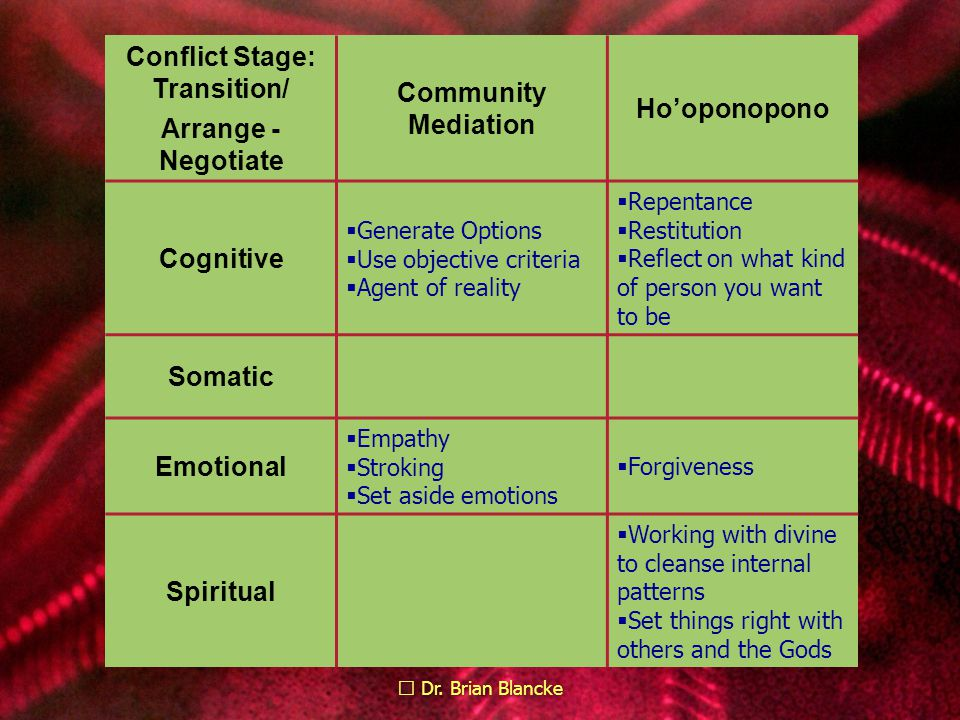 Dr. Brian Blancke Conflict Stage: Transition/ Arrange - Negotiate Community Mediation Ho'oponopono Cognitive  Generate Options  Use objective criter