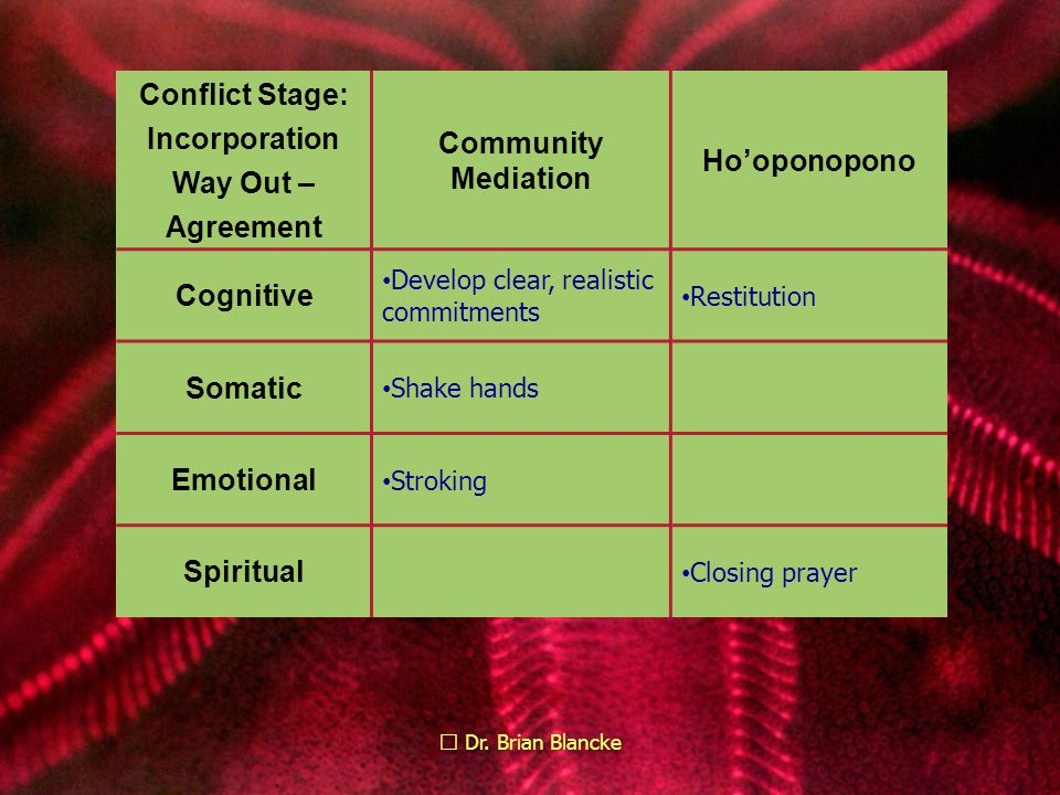 Dr. Brian Blancke Conflict Stage: Incorporation Way Out – Agreement Community Mediation Ho'oponopono Cognitive Develop clear, realistic commitments Re