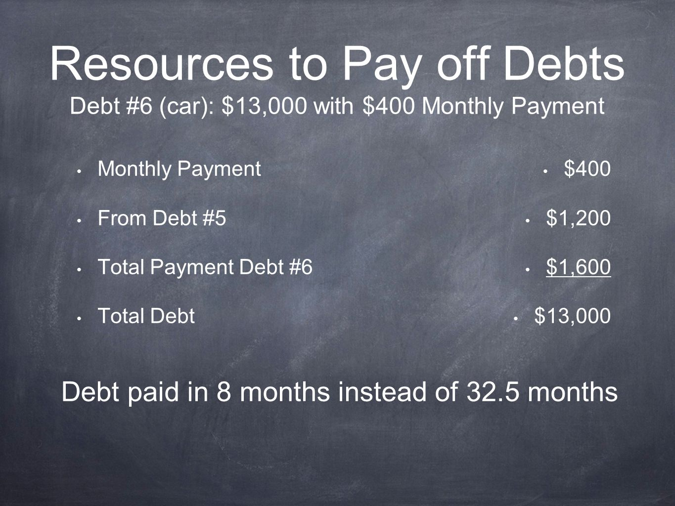 Resources to Pay off Debts Debt #6 (car): $13,000 with $400 Monthly Payment Monthly Payment From Debt #5 Total Payment Debt #6 Total Debt $400 $1,200 $1,600 $13,000 Debt paid in 8 months instead of 32.5 months