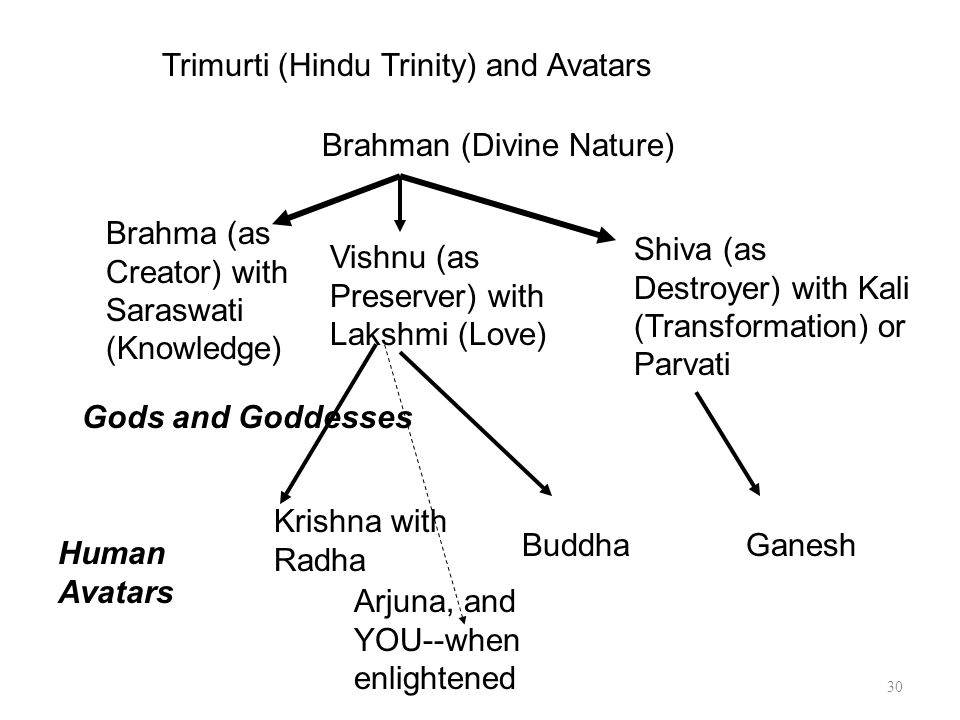 30 Brahman (Divine Nature) Brahma (as Creator) with Saraswati (Knowledge) Vishnu (as Preserver) with Lakshmi (Love) Shiva (as Destroyer) with Kali (Transformation) or Parvati Krishna with Radha Human Avatars Buddha Trimurti (Hindu Trinity) and Avatars Arjuna, and YOU--when enlightened Gods and Goddesses Ganesh