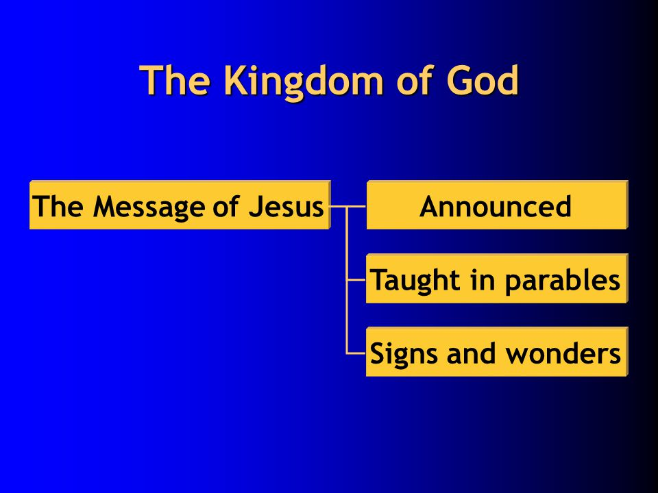 The Kingdom of God The Message of JesusAnnounced Taught in parables Signs and wonders