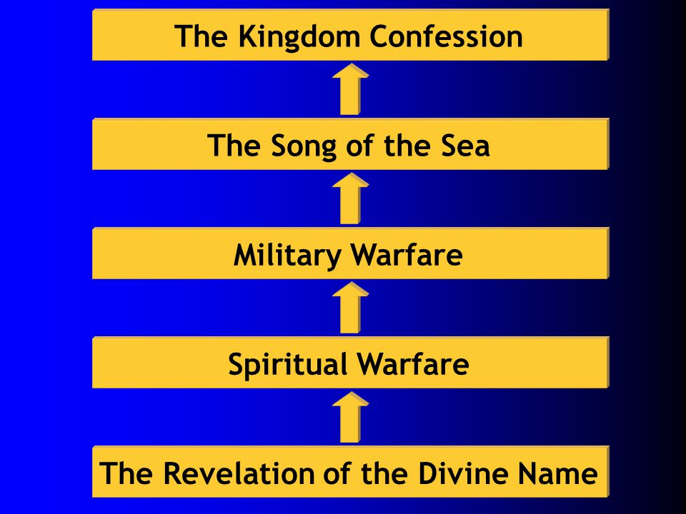 The Revelation of the Divine Name Spiritual Warfare Military Warfare The Song of the Sea The Kingdom Confession