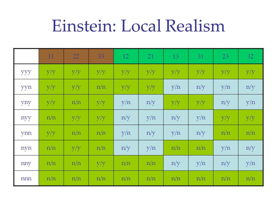 Einstein: Local Realism 112233122113312332 yyyy/y yyny/y n/ny/y y/nn/yy/nn/y ynyy/yn/ny/yy/nn/yy/y n/yy/n nyyn/ny/y n/yy/nn/yy/ny/y ynny/yn/n y/nn/yy/nn/yn/n nynn/ny/yn/nn/yy/nn/n y/nn/y nnyn/n y/yn/n n/yy/nn/yy/n nnnn/n