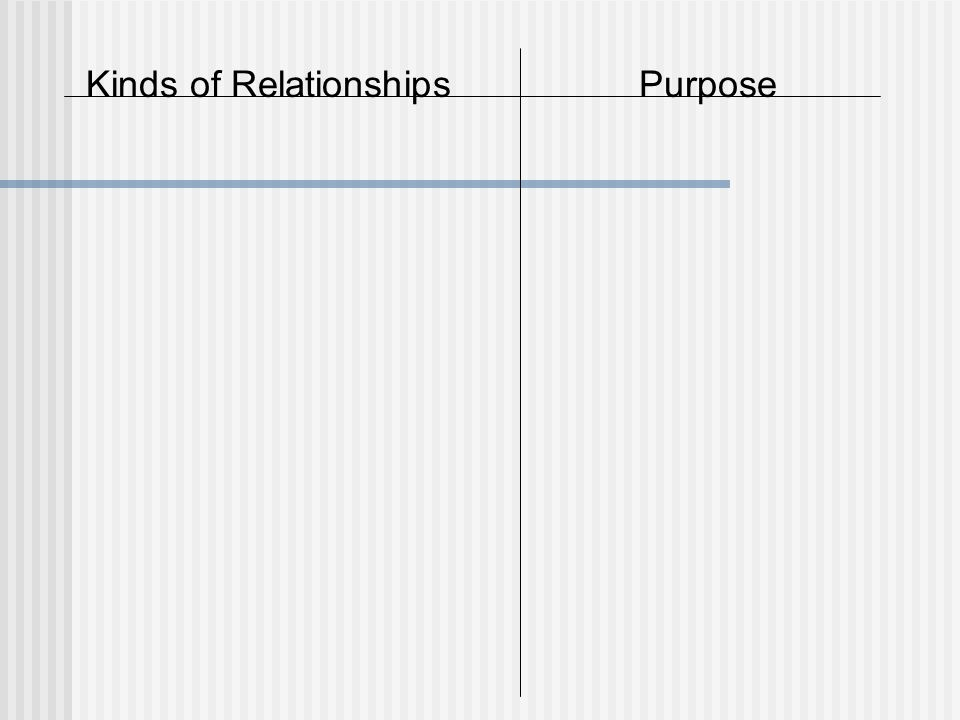 Kinds of RelationshipsPurpose