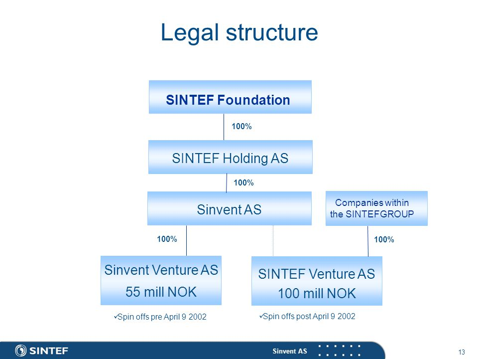 Sinvent AS 13 Legal structure SINTEF Foundation Sinvent AS SINTEF Venture AS 100 mill NOK Sinvent Venture AS 55 mill NOK 100% Spin offs pre April 9 2002 Spin offs post April 9 2002 SINTEF Holding AS 100% Companies within the SINTEFGROUP 100%