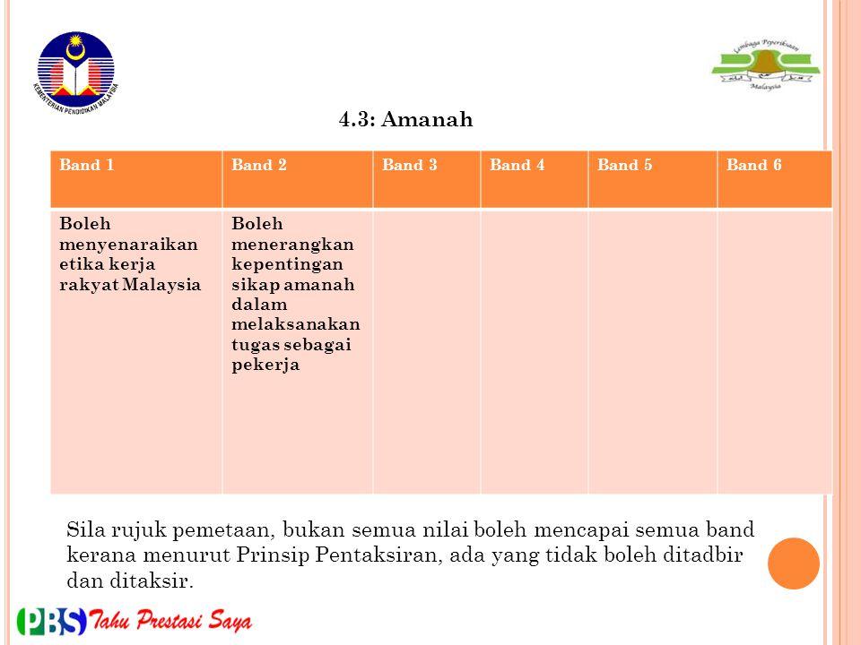 Band 1Band 2Band 3Band 4Band 5Band 6 Boleh menyenaraikan etika kerja rakyat Malaysia Boleh menerangkan kepentingan sikap amanah dalam melaksanakan tug