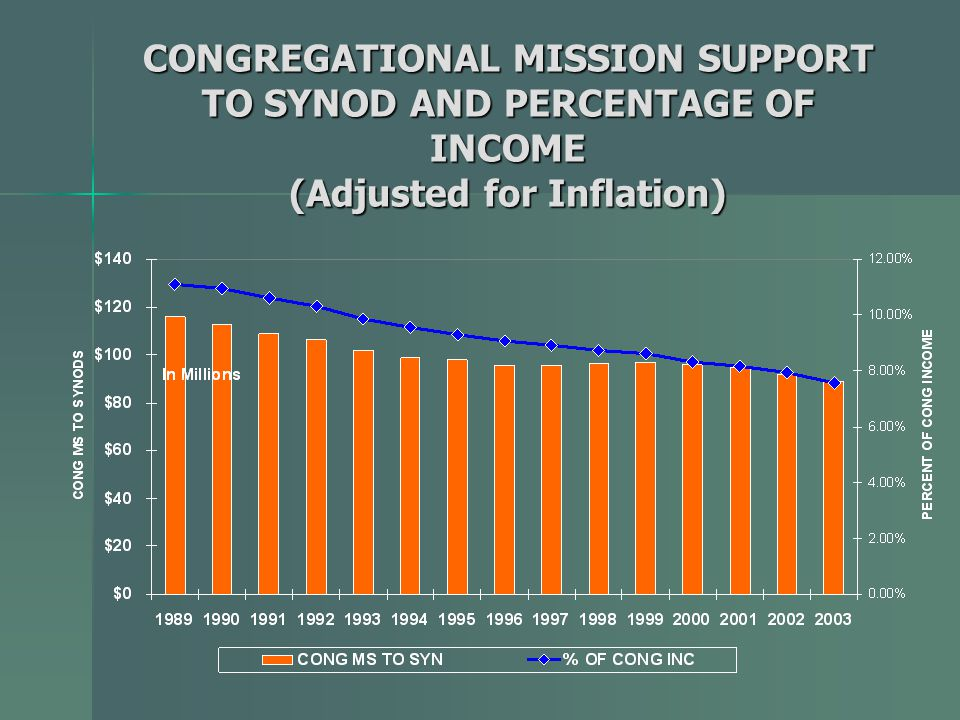 CONGREGATIONAL MISSION SUPPORT TO SYNOD AND PERCENTAGE OF INCOME (Adjusted for Inflation)
