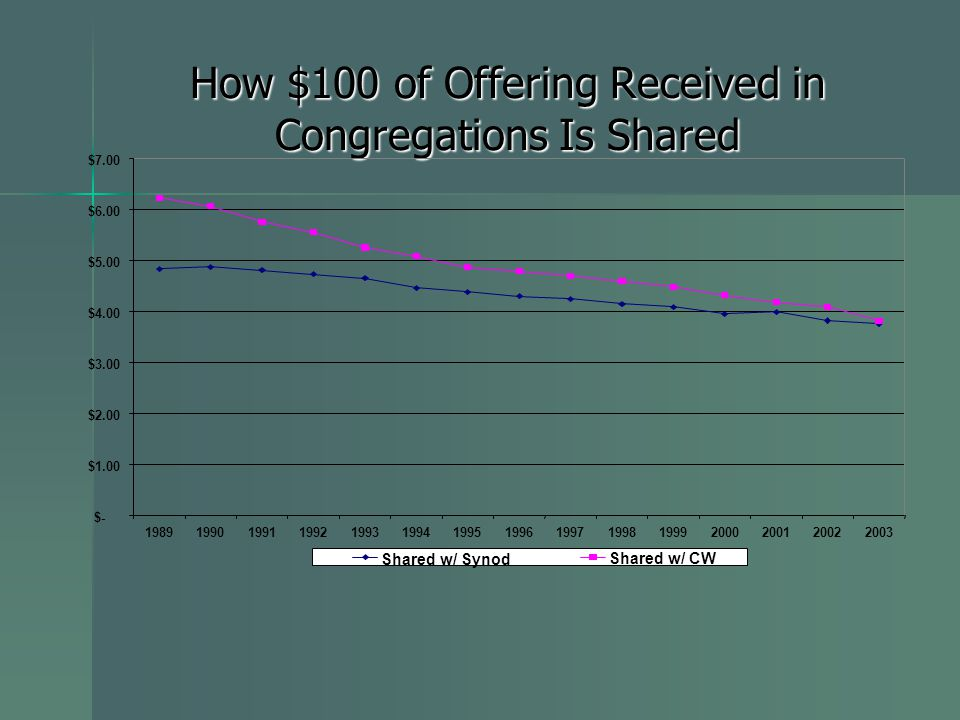 How $100 of Offering Received in Congregations Is Shared