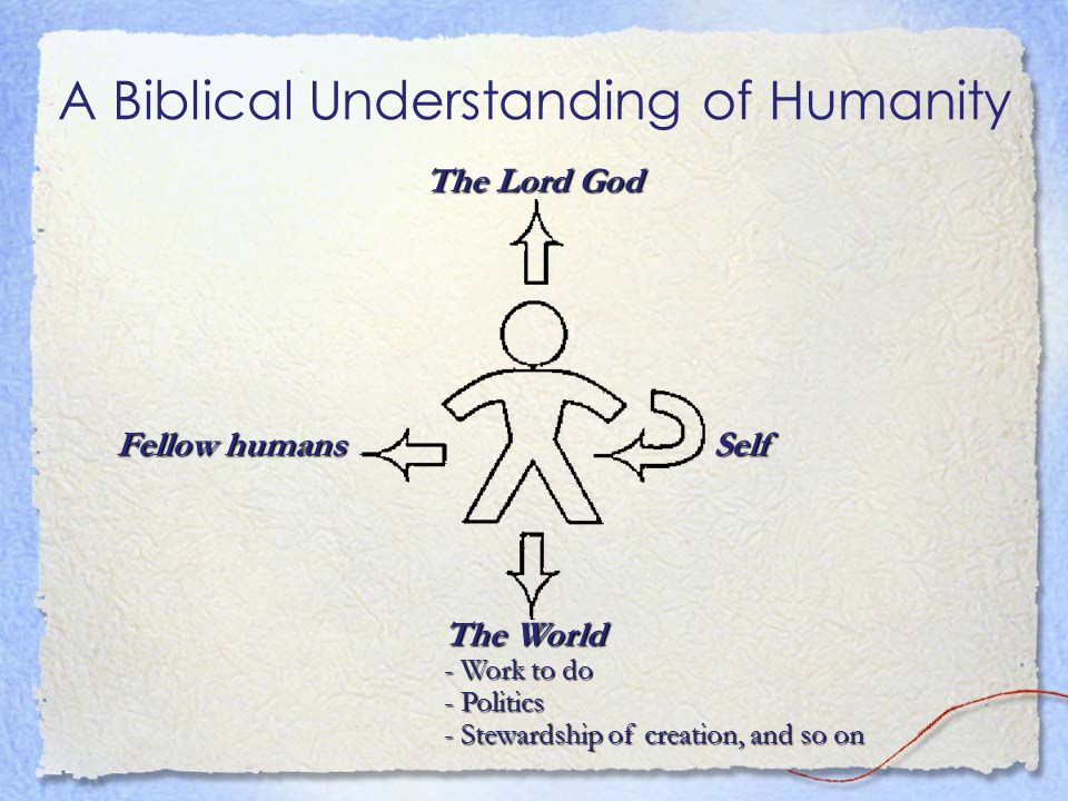 A Biblical Understanding of Humanity The Lord God The World - Work to do - Politics - Stewardship of creation, and so on Self Fellow humans