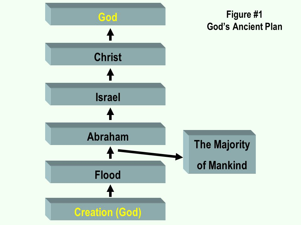 Figure #1 God's Ancient Plan Creation (God) Flood Abraham Israel Christ God The Majority of Mankind