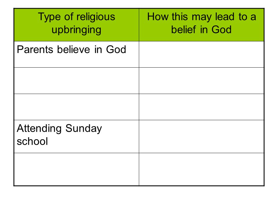 Type of religious upbringing How this may lead to a belief in God Parents believe in God Attending Sunday school