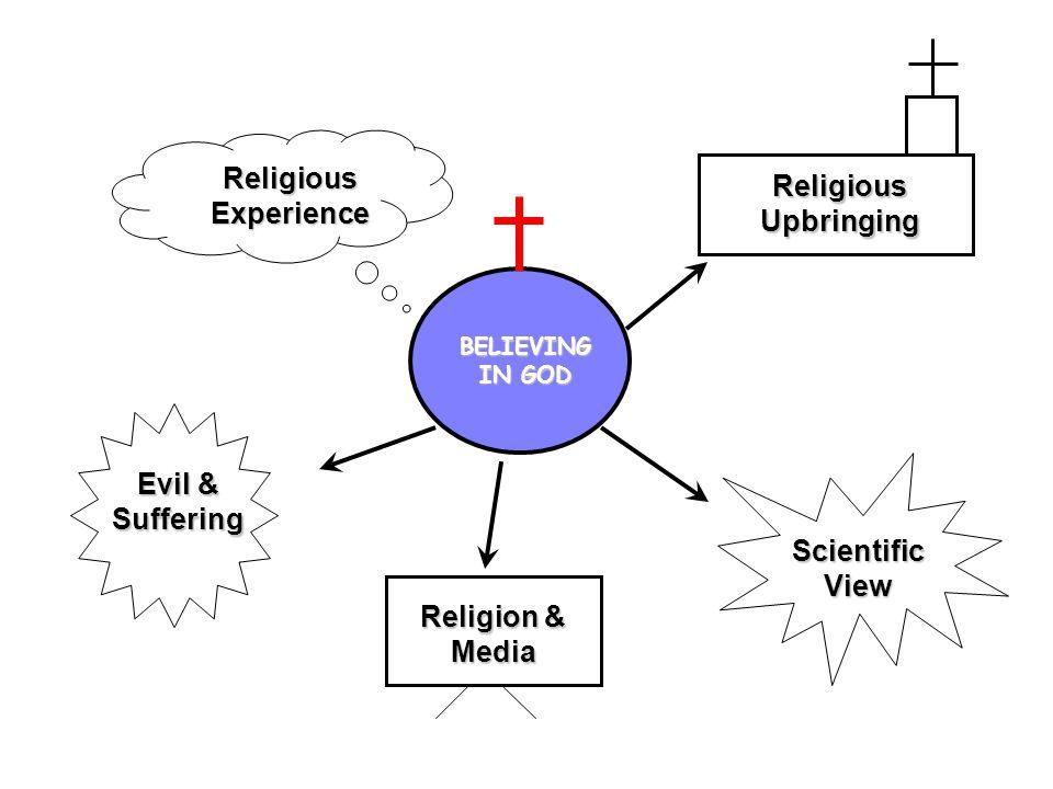 BELIEVING IN GOD Religious Experience Scientific View Evil & Suffering Religious Upbringing Religion & Media