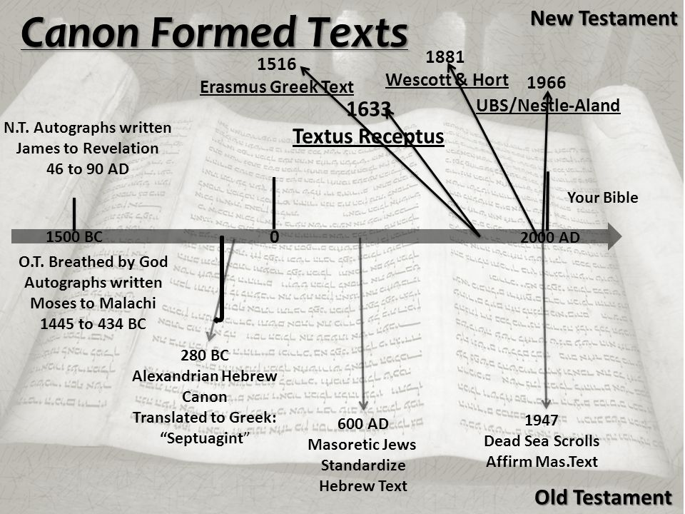 Canon Formed Texts O.T.