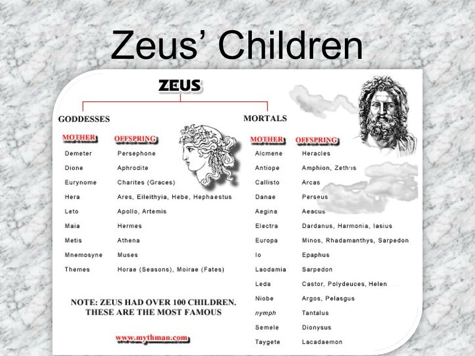 Hades Brother of Zeus Lord of the Underworld – The Underworld was where the souls of the dead went.