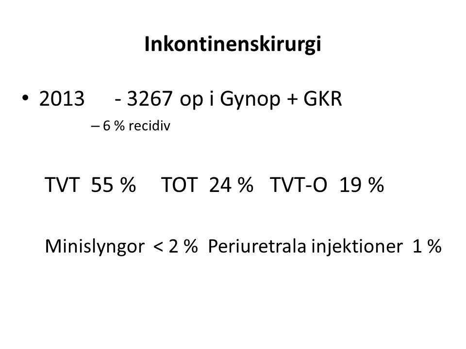 Inkontinenskirurgi 2013 - 3267 op i Gynop + GKR – 6 % recidiv TVT 55 %TOT 24 % TVT-O 19 % Minislyngor < 2 %Periuretrala injektioner 1 %