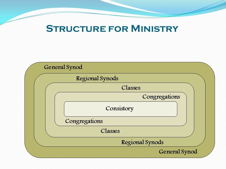 Structure for Ministry General Synod Regional Synods Classes Congregations Consistory General Synod Regional Synods Classes Congregations