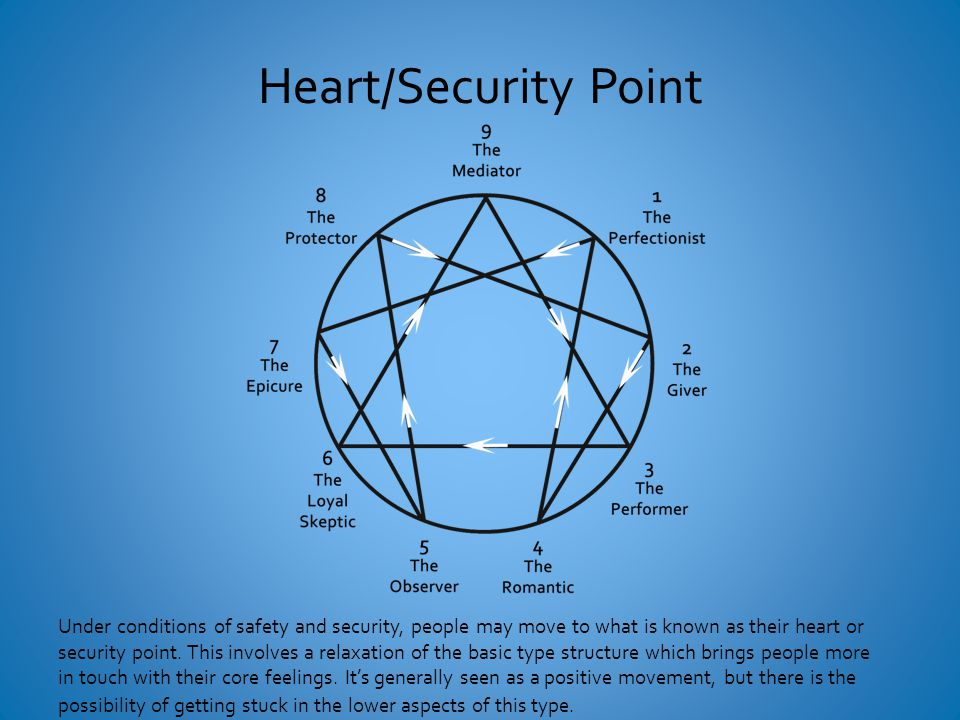 Heart/Security Point Under conditions of safety and security, people may move to what is known as their heart or security point.