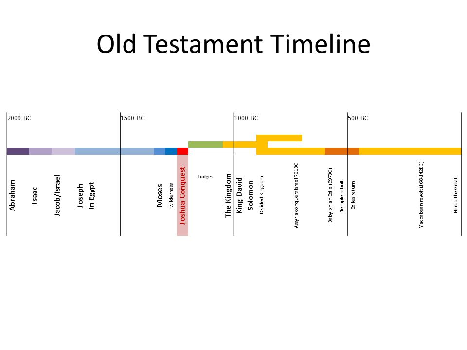 Old Testament Timeline 2000 BC 1500 BC 1000 BC 500 BC Abraham Isaac Jacob/Israel Joseph In Egypt Moses wilderness Joshua Conquest Judges The Kingdom King David Solomon Divided Kingdom Assyria conquers Israel 721BC Babylonian Exile (597BC) Temple rebuilt Exiles return Maccabean revolt (168-142BC) Herod the Great