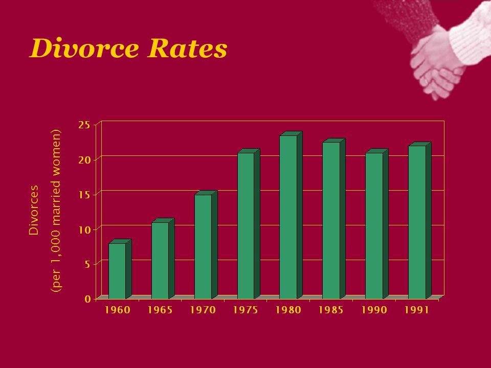 Divorce Rates Divorces (per 1,000 married women)
