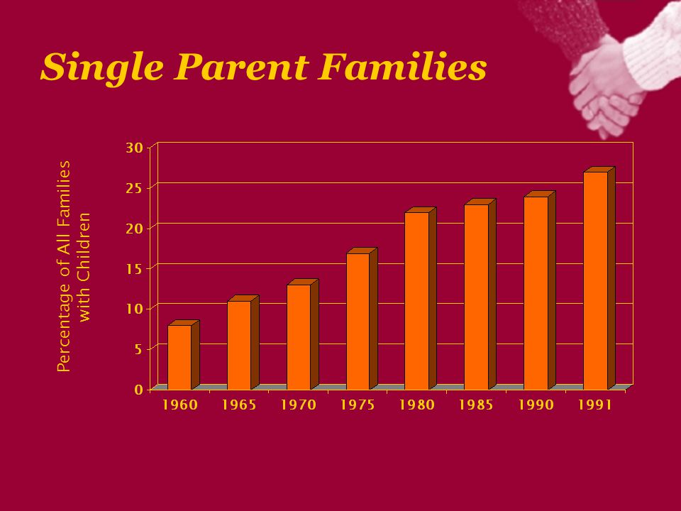 Single Parent Families Percentage of All Families with Children