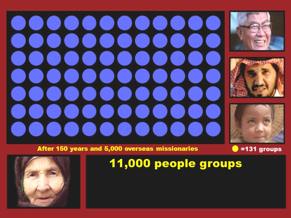 11,000 people groups After 150 years and 5,000 overseas missionaries