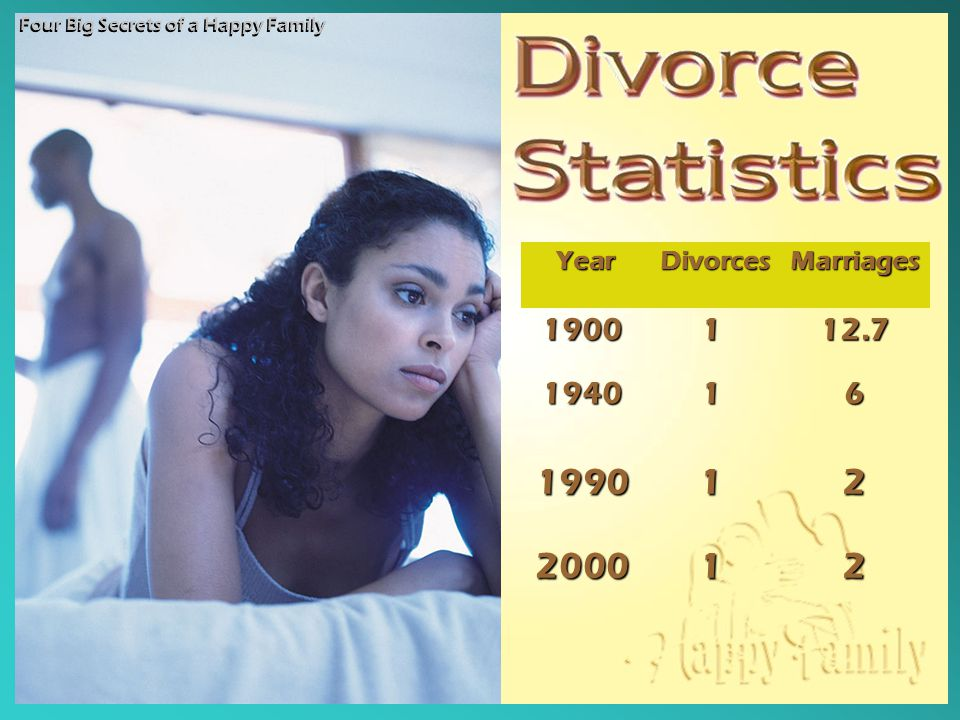 Year Year Divorces DivorcesMarriages1900112.7 194016 199020001122 Four Big Secrets of a Happy Family