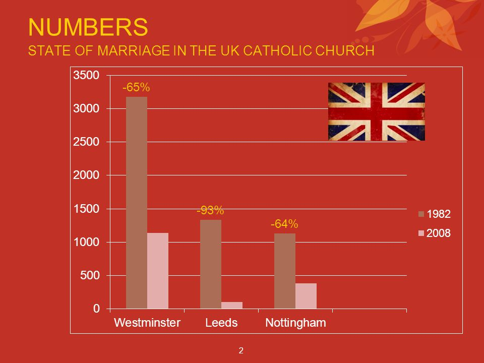 NUMBERS 2 STATE OF MARRIAGE IN THE UK CATHOLIC CHURCH