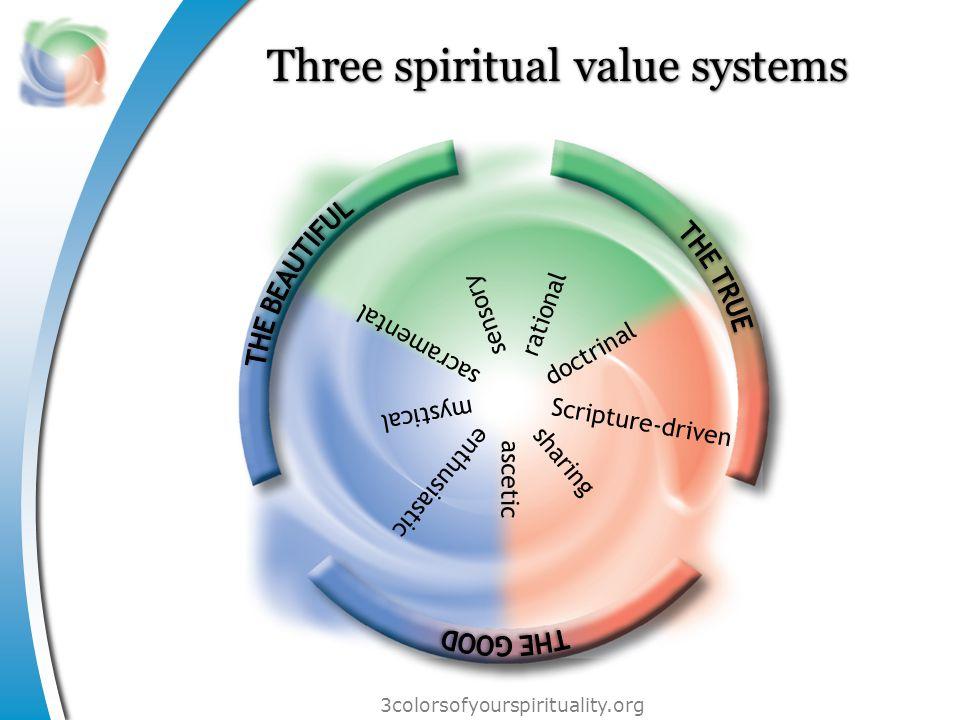 3colorsofyourspirituality.org Three spiritual value systems sacramental Scripture-driven doctrinal sensory mystical enthusiastic rational sharing ascetic