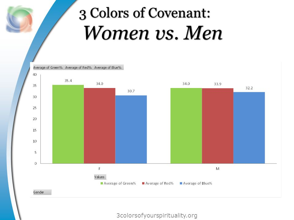 3colorsofyourspirituality.org 3 Colors of Covenant: Women vs. Men 3 Colors of Covenant: Women vs. Men