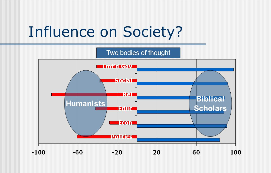 Influence on Society? Humanists Biblical Scholars Two bodies of thought