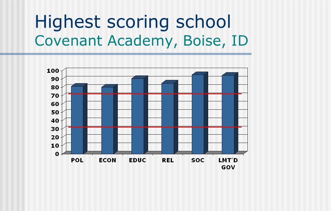 Highest scoring school Covenant Academy, Boise, ID