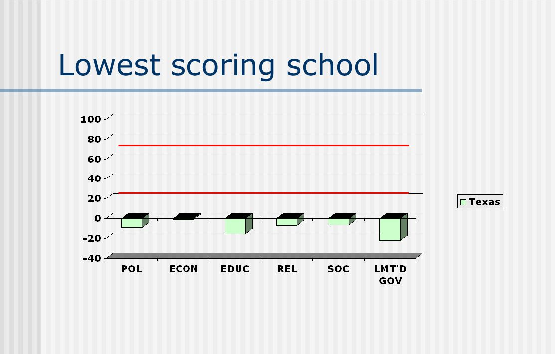 Lowest scoring school